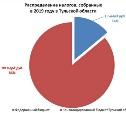 Облдеп предлагает снизить доходы областного бюджета?