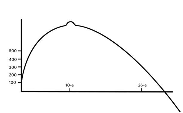 Порочная система индивидуальных графиков