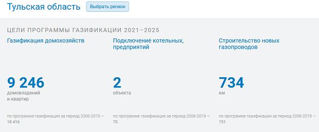 Перечень домов для подключения газа по «социальной газификации» будет готов до конца месяца