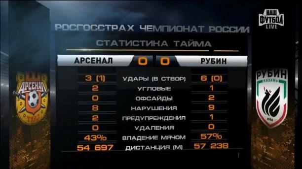 «Рубин»: Арбитр Сельдяков заменит травмированного Николаева вматче РФПЛ «Арсенал»