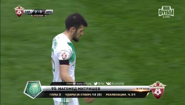 Дубль Митришева принес «Тереку» победу над тульским «Арсеналом» вматче РФПЛ