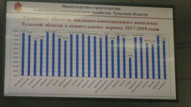 ВТульской области сформировали аварийный запас наслучай коммунальныхЧП