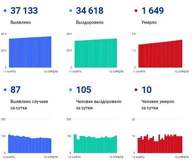 Статистика по коронавирусу: в Тульской области 87 новых случаев заболевания и 10 смертей