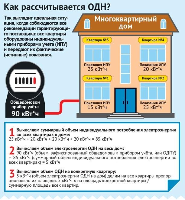 Имеет ли право поставщик энергии в МКД распределять разницу между ОДН и индивидуальным счетчиком?