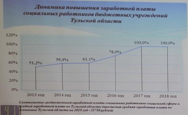 повышение окладов для соцработников москвы в2016 году когда назначение должность: Лицензия: