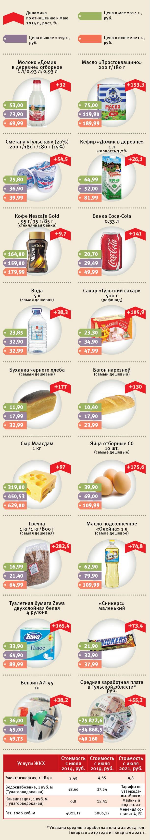 Как росли цены на продукты в Туле в последние 7 лет: инфографика Myslo