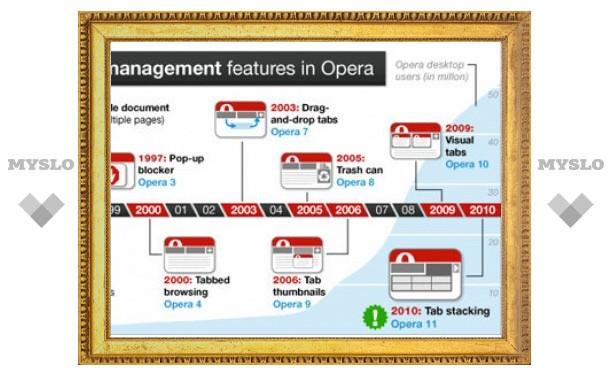 Браузер Opera сгруппирует вкладки в папки