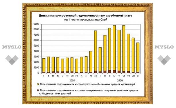 Долги по зарплате россиянам выросли после 4 месяцев сокращения