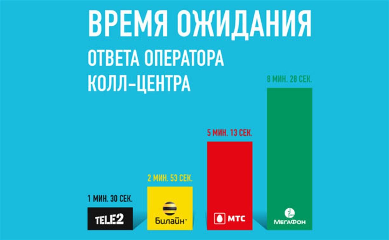 Tele2 быстрее всех отвечает на вопросы клиентов
