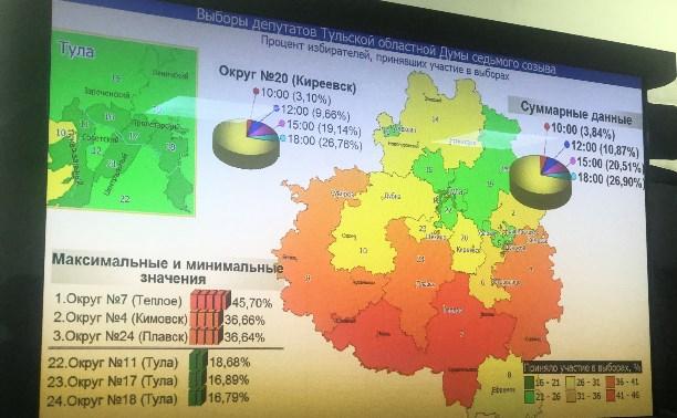 Наименьшая явка избирателей на выборах зафиксирована в Туле