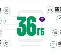 «МегаФон» подарит пользователям планшета 36 Гб трафика