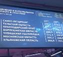 Тульская область – на пятом месте в национальном рейтинге состояния инвестклимата