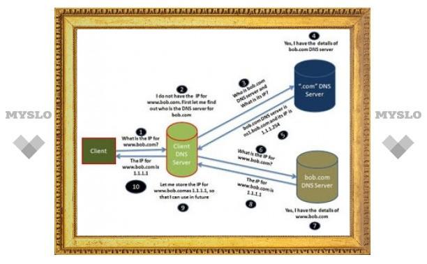 Google открыл собственный DNS-сервис