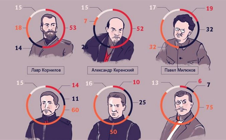 Инфографика: А что вы помните об Октябрьской революции 1917 года?