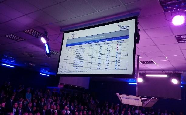Тульская область на четвертом месте инвестиционного рейтинга