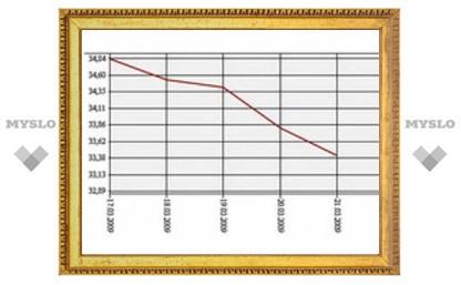 Доллар подешевел почти на полтора рубля