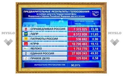 На выборах в Госдуму обработаны 90 процентов протоколов
