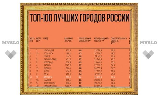 """Тула поднялась на 27-е место в рейтинге """"Топ-100 лучших городов России""""-2013"""