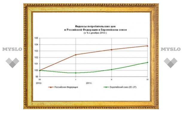 С начала года рост цен в России превысил 4 процента