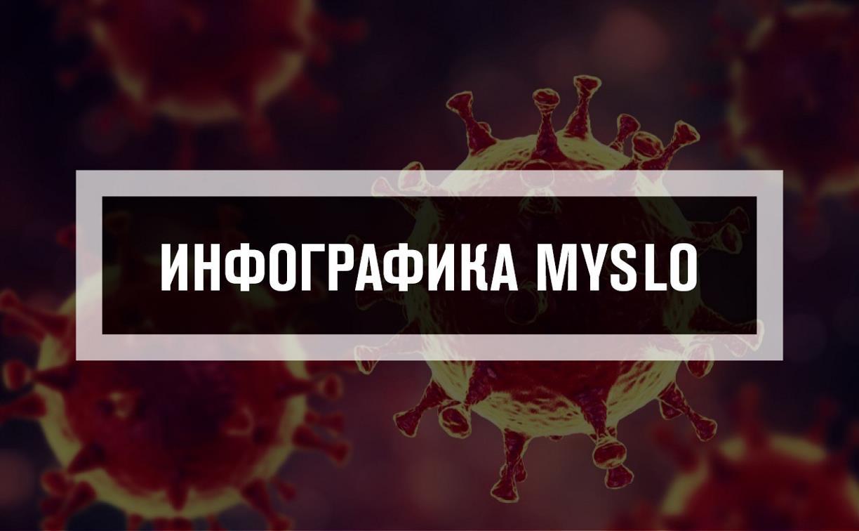 Инфографика Myslo: динамика распространения коронавируса в Тульской области