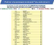 Опубликован новый рейтинг УК-2020 Тульской области, Фото: 4
