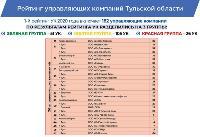 Опубликован новый рейтинг УК-2020 Тульской области, Фото: 6