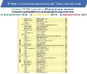 Опубликован новый рейтинг УК-2020 Тульской области, Фото: 3