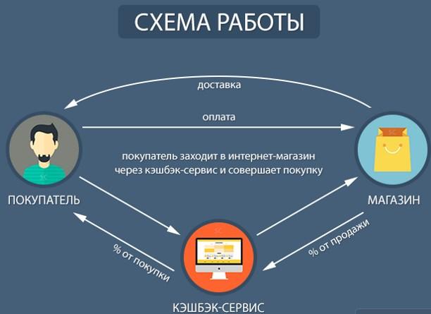 Принцип работы кэшбэк сервиса Летишопс » Украина cегодня ...